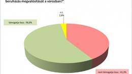 A többség a gumifeldolgozó mellett