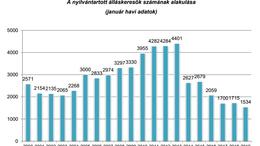 Foglalkoztatási rekorddal indult az év Kaposváron